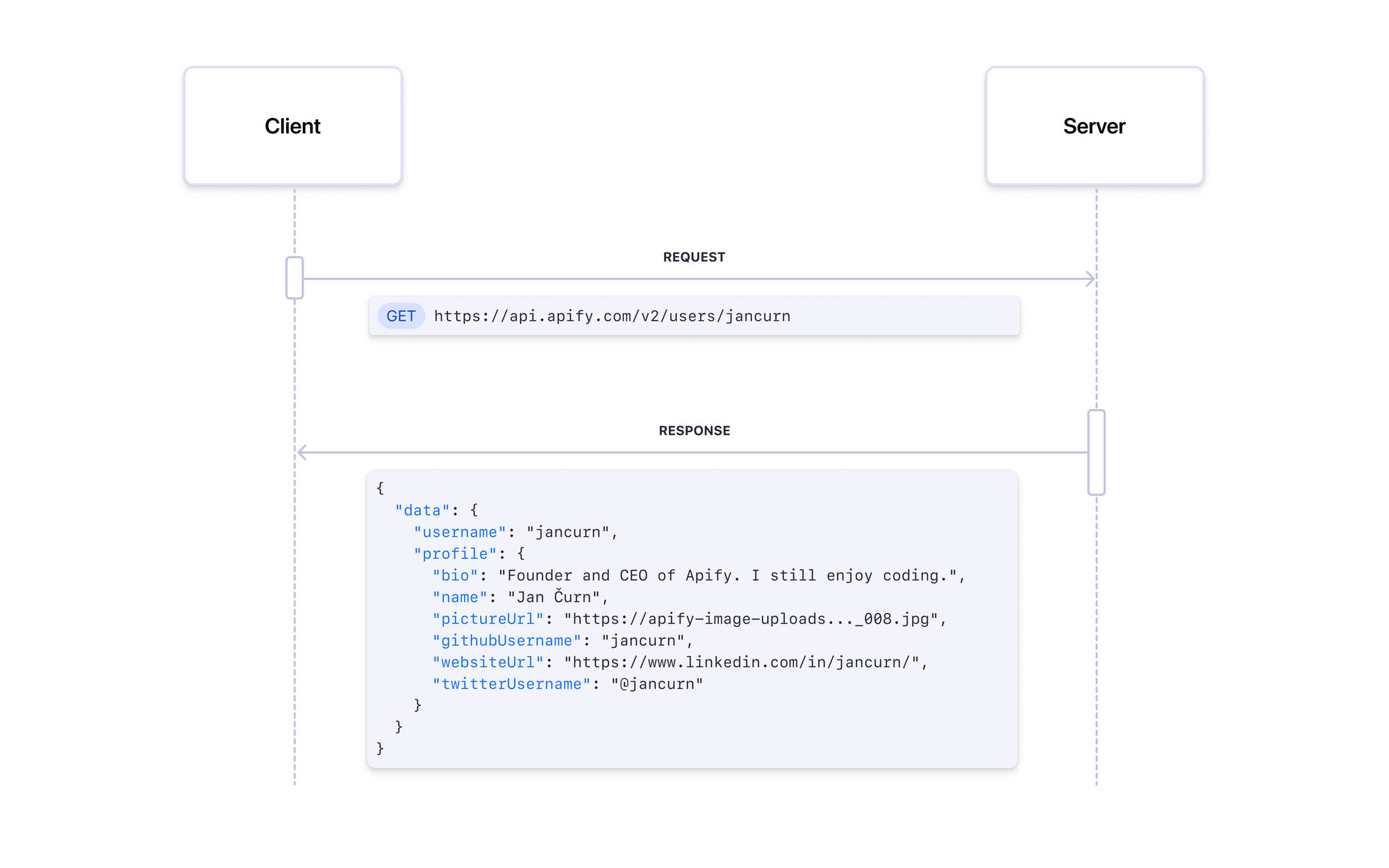 Diagram showing how a client sends an API call to a server and gets a response with user data